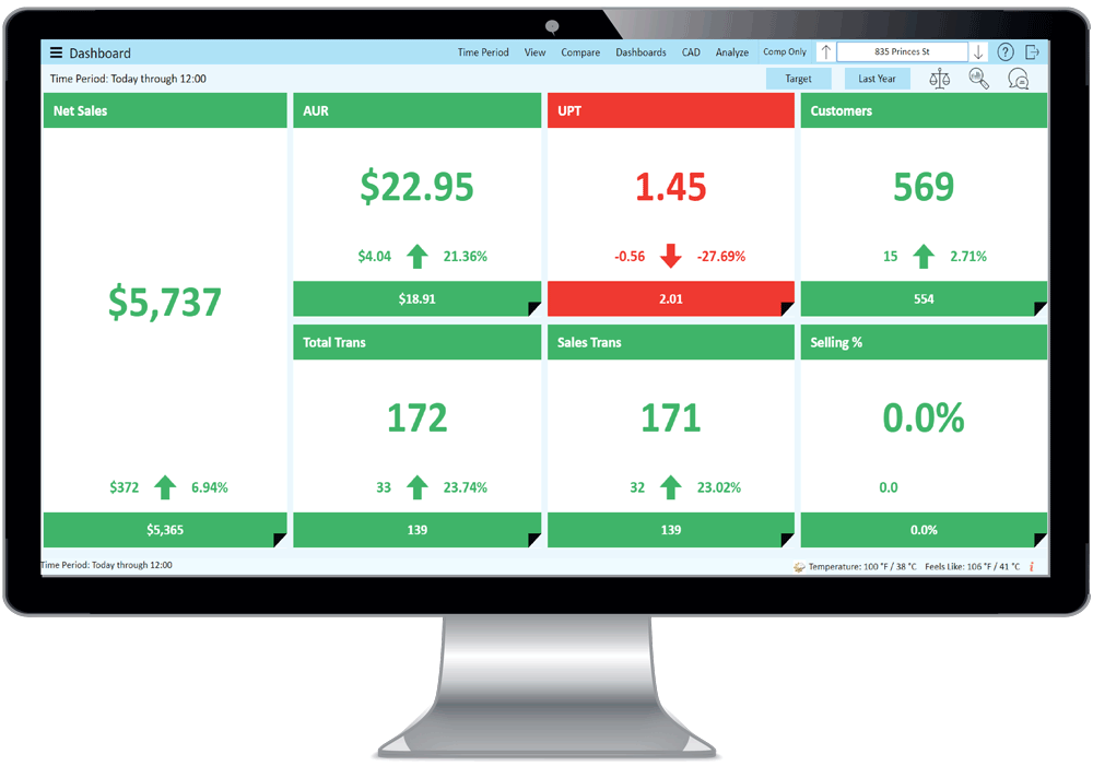 StoreForce's performance management tool, showing real-time retail KPIs per region.
