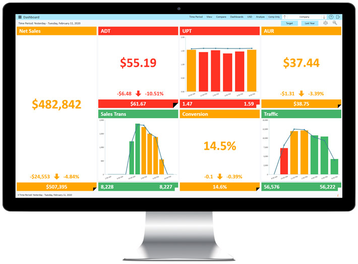 StoreForce's retail performance management tool, showing real-time retail KPIs per region.