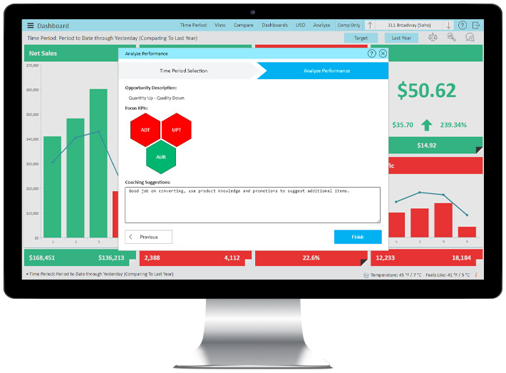 StoreForce's retail performance management tool, showing a real-time retail dashboard analyzer according to Average Dollar Per Transaction (ADT), Units per transaction (UPT), and Average Unit Retail (AUR).