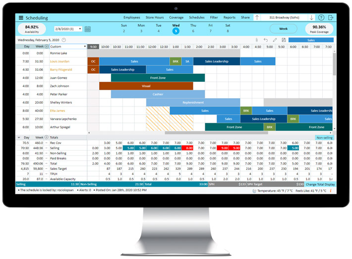 StoreForce's retail workforce management tool, showing the most optimal store scheduling, with a 90.36% of in-store peak coverage.