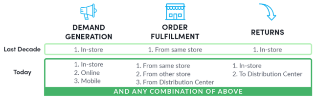 Evolution of demand generation, retail fulfillment, and returns in retail.