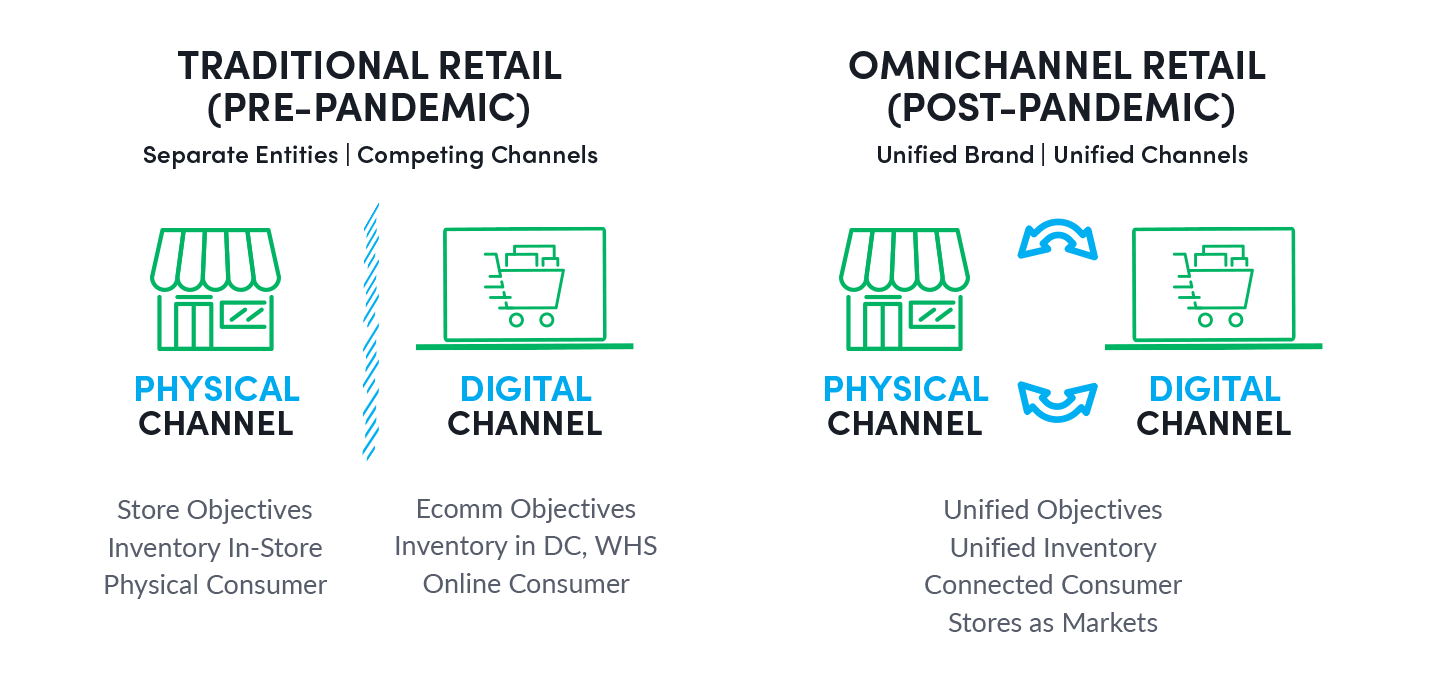 Retail pre-pandemic and retail post-pandemic with unified objectives, unified inventory, connected consumers and stores as markets.