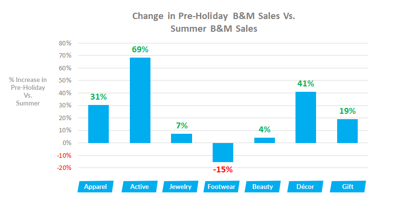 Holiday Retail Trends: Summer Avg. Store Sales Vs. Pre-Holiday Avg. Store Sales
