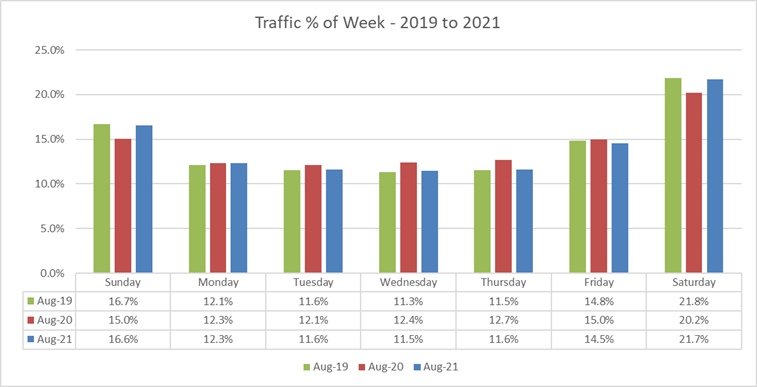 Blog Post - Retail Peak Hours Are Critical in Driving Store Performance - Retail traffic 2019 to 2021