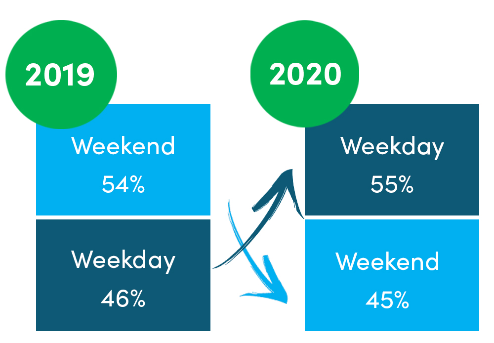 The Shift from Weekends to Weekday Peaks