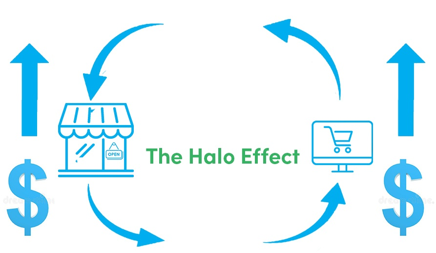 The Halo Effect graph
