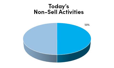 Pre-2020 Non-Sell Activities