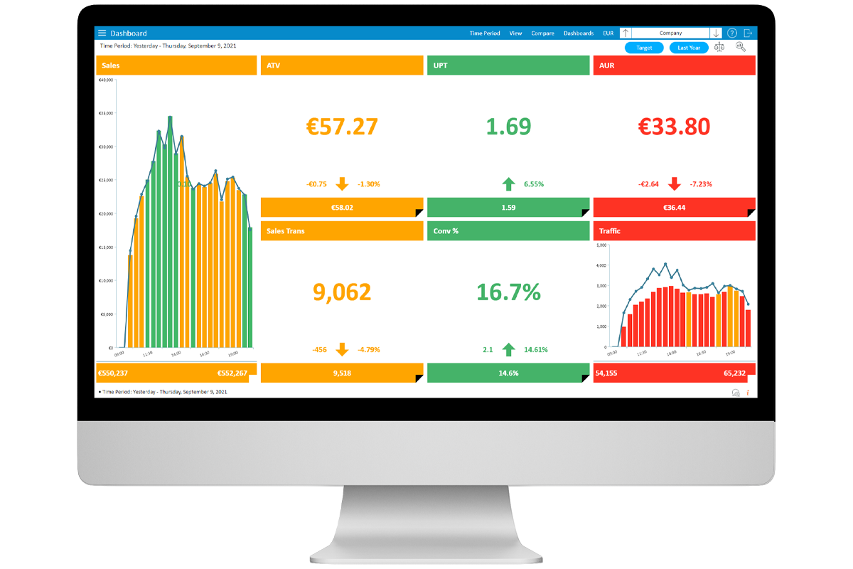 StoreForce - Retail Performance Management - View of KPIs and Dashboard in euros - European store