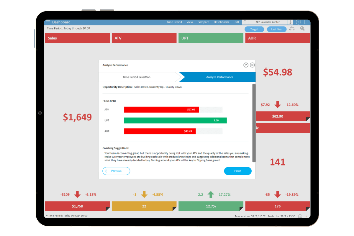 StoreForce - Retail Performance Management - View of Dashboard Analyzer - View of Tablet at Store Level