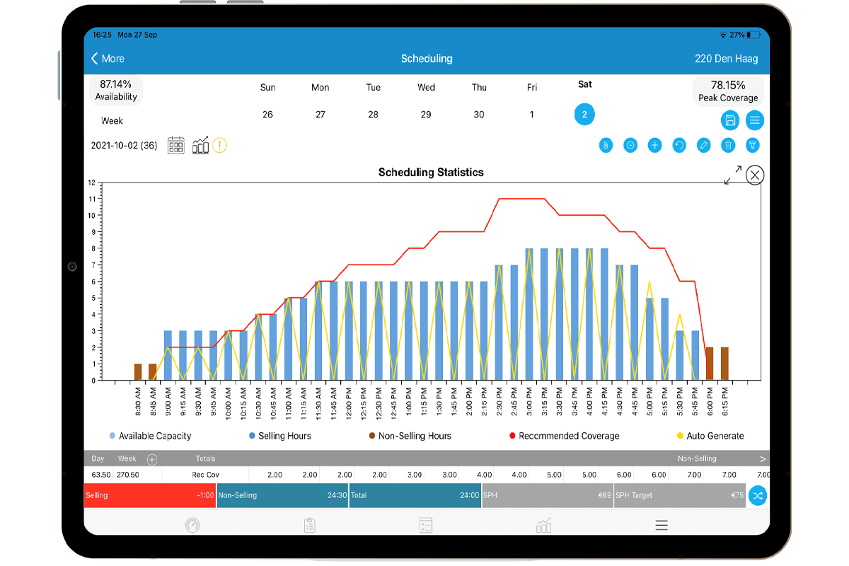 StoreForce - Retail Workforce Management Software - View of Scheduling Statistics - Store Level - European store