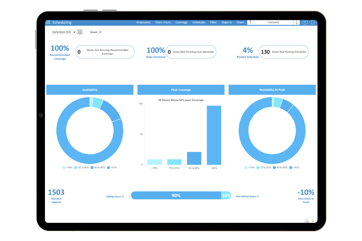 StoreForce - Retail Workforce Management Software - View of Dashboard - Company Level